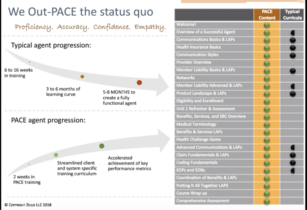How the PACE™ program curricula compares to traditional training programs.