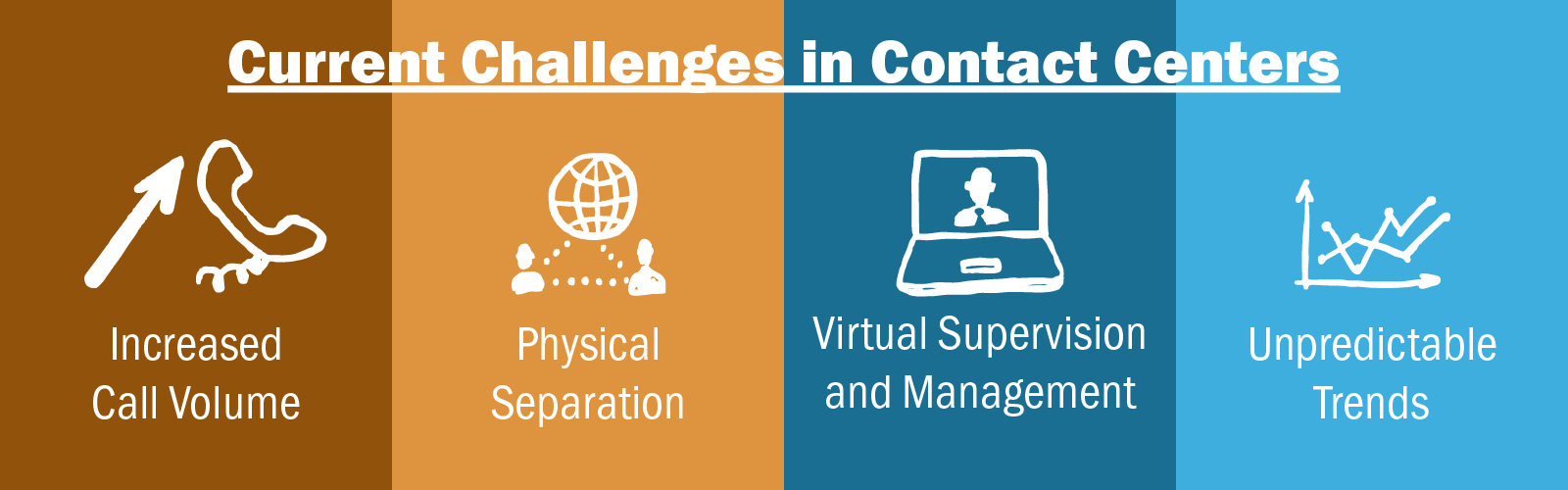 Contact Center Challenges Increased Call Volume Physical Separation Virtual Supervision and Management Unpredictable Trends